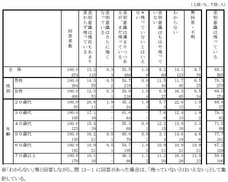 大阪府/人権問題に関する府民意識調査報告書(基本編) 調査結果の概要