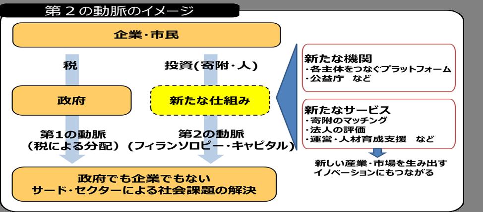 大阪府/フィランソロピーの促進...