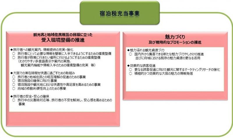 大阪府/大阪府の宿泊税について