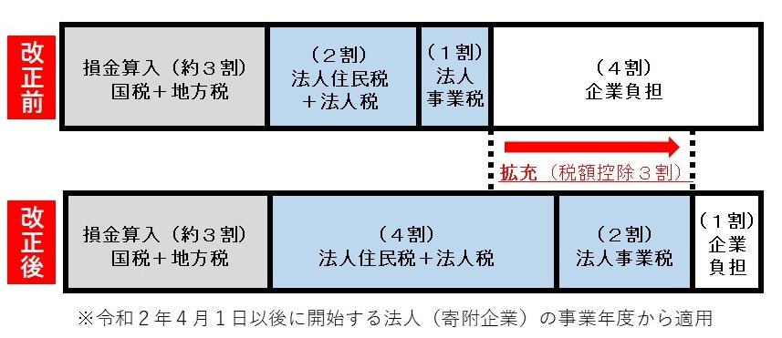 大阪府/地方創生応援税制(企業版ふるさと納税)
