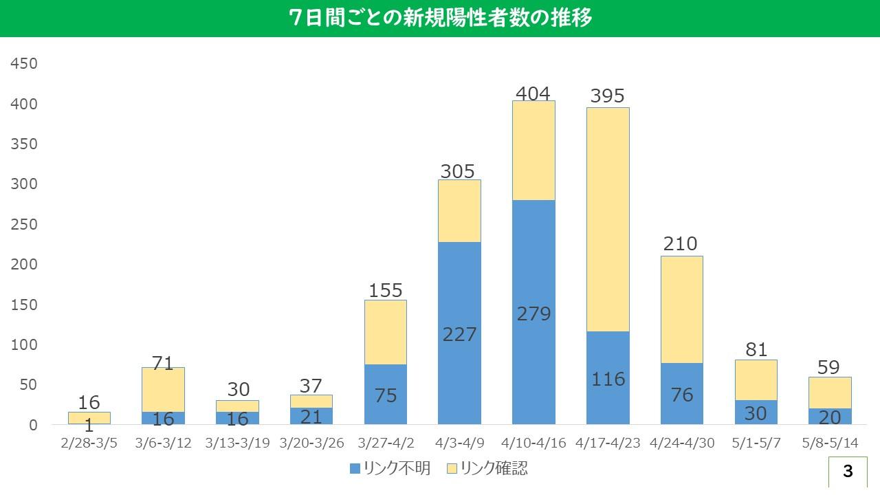 大阪 府 新型 者 数 コロナ 感染 ウイルス